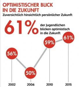 optimistischer_blick_in_die_zukunft